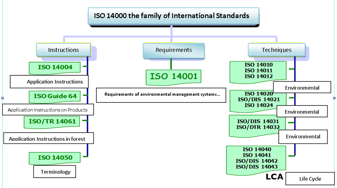 has mcdonalds implemented international organization for standards iso 14000 protocols